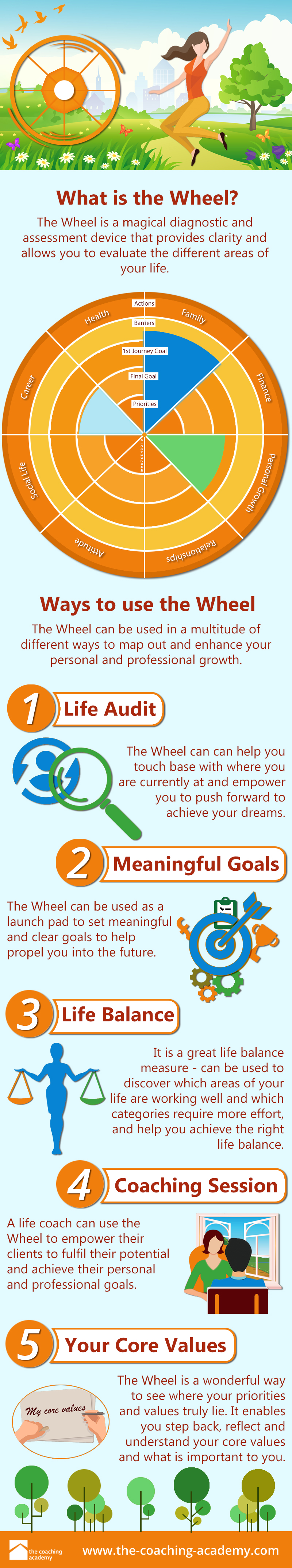 Infographic The Wheel Of Life Blog The Coaching Academy